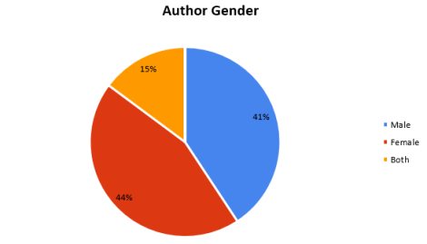 author gender 2015