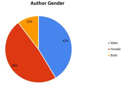 author-chart-2016
